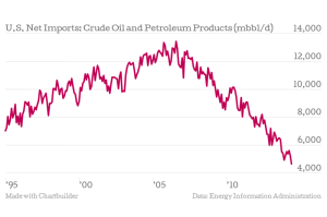 eia_net-imports-of-crude-oil-and-petroleum-products_800px